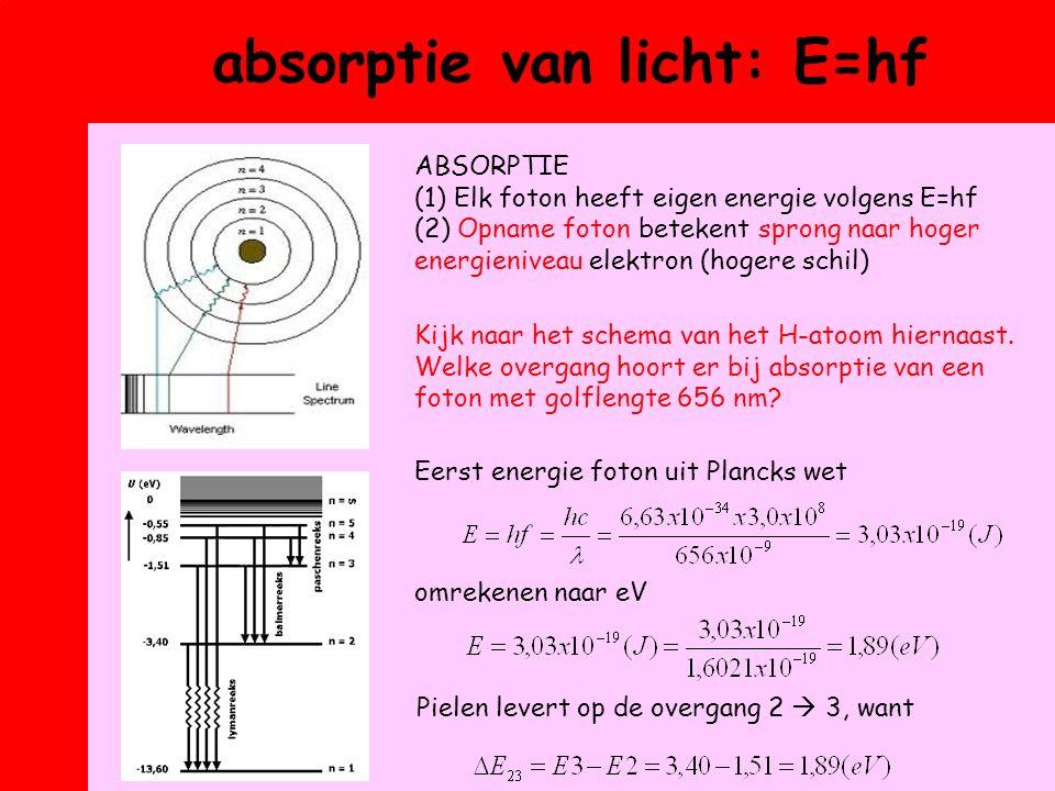 absorptie van licht: E=hf Kijk naar het schema van het H-atoom hiernaast.