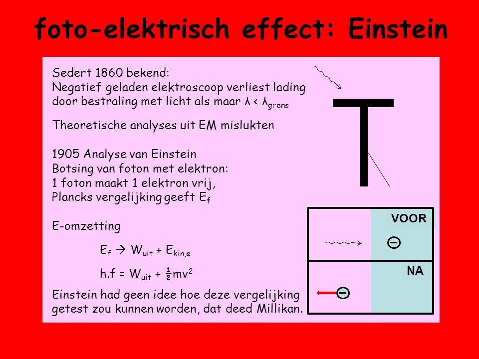 Sedert 1860 bekend: Negatief geladen elektroscoop verliest lading door bestraling met licht als maar λ < λ grens Theoretische analyses uit EM mislukten 1905 Analyse van Einstein Botsing van foton met elektron: 1 foton maakt 1 elektron vrij, Plancks vergelijking geeft E f E-omzetting E f  W uit + E kin,e h.f = W uit + ½mv 2 Einstein had geen idee hoe deze vergelijking getest zou kunnen worden, dat deed Millikan.