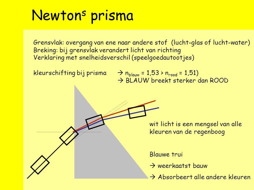 rekenen met Snellius Linkerwand: Achterwand: i 2 = 9, 5/1, want: 180 – 62, 5/1 – 38 = 80, 5/9 90 – 80, 5/9 = 9, 5/1 GETEKENDE HOEKEN ZIJN TE GROOT.