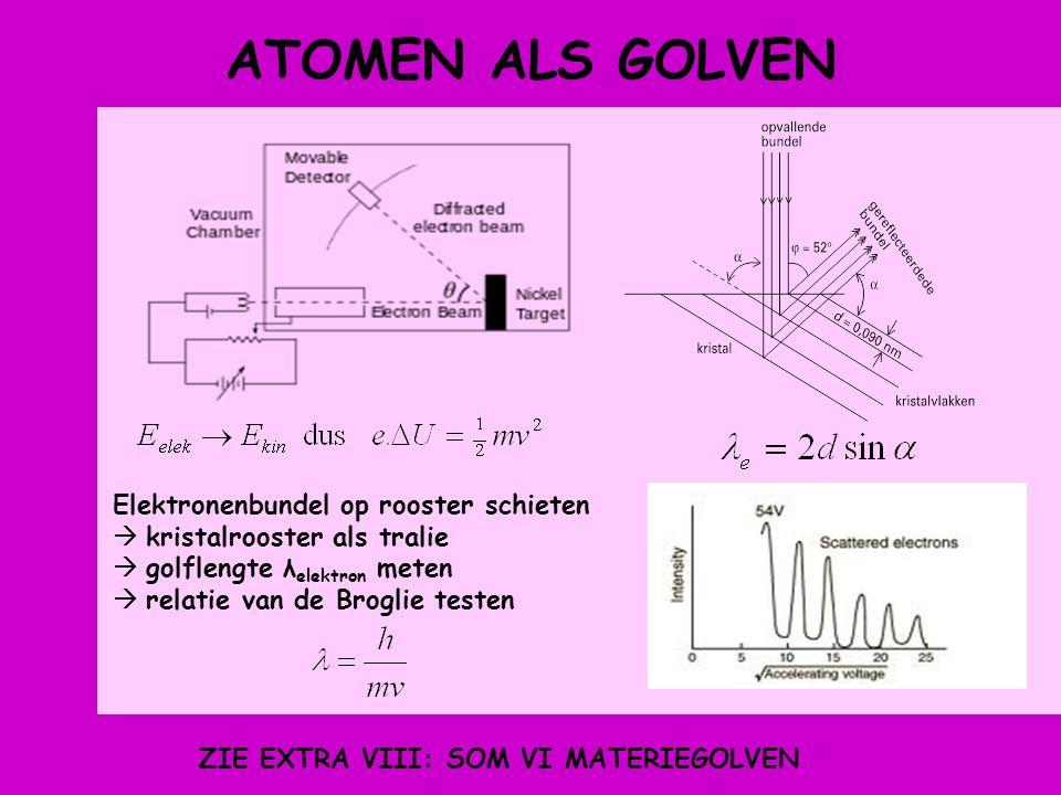 ATOMEN ALS GOLVEN Elektronenbundel op rooster schieten  kristalrooster als tralie  golflengte λ elektron meten  relatie van de Broglie testen ZIE EXTRA VIII: SOM VI MATERIEGOLVEN