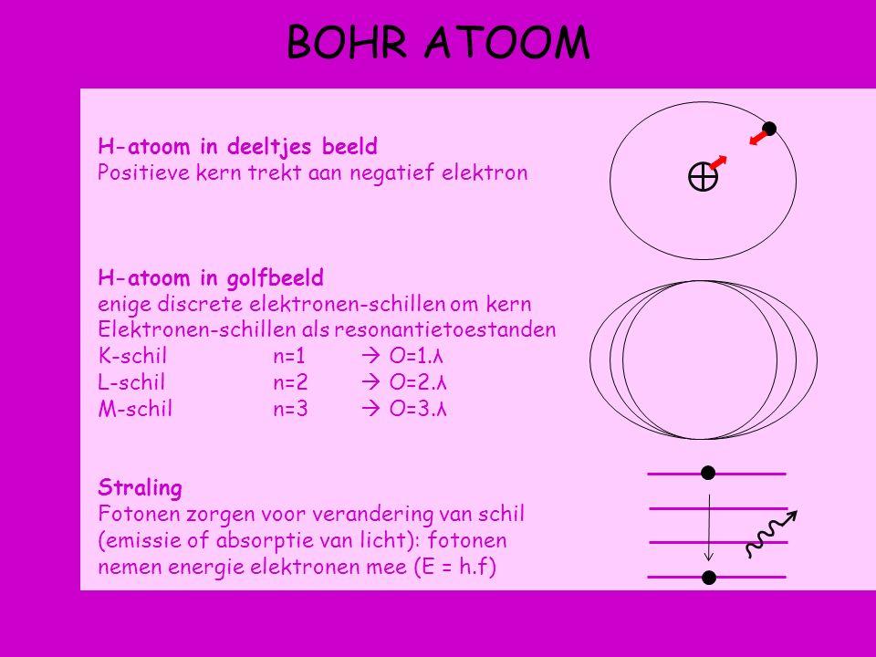 BOHR ATOOM H-atoom in deeltjes beeld Positieve kern trekt aan negatief elektron H-atoom in golfbeeld enige discrete elektronen-schillen om kern Elektronen-schillen als resonantietoestanden K-schiln=1  O=1.λ L-schiln=2  O=2.λ M-schiln=3  O=3.λ Straling Fotonen zorgen voor verandering van schil (emissie of absorptie van licht): fotonen nemen energie elektronen mee (E = h.f)