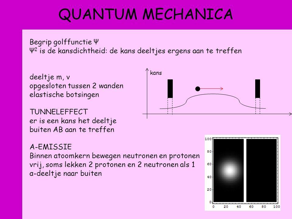 QUANTUM MECHANICA Begrip golffunctie Ψ Ψ 2 is de kansdichtheid: de kans deeltjes ergens aan te treffen deeltje m, v opgesloten tussen 2 wanden elastische botsingen TUNNELEFFECT er is een kans het deeltje buiten AB aan te treffen Α-EMISSIE Binnen atoomkern bewegen neutronen en protonen vrij, soms lekken 2 protonen en 2 neutronen als 1 α-deeltje naar buiten kans