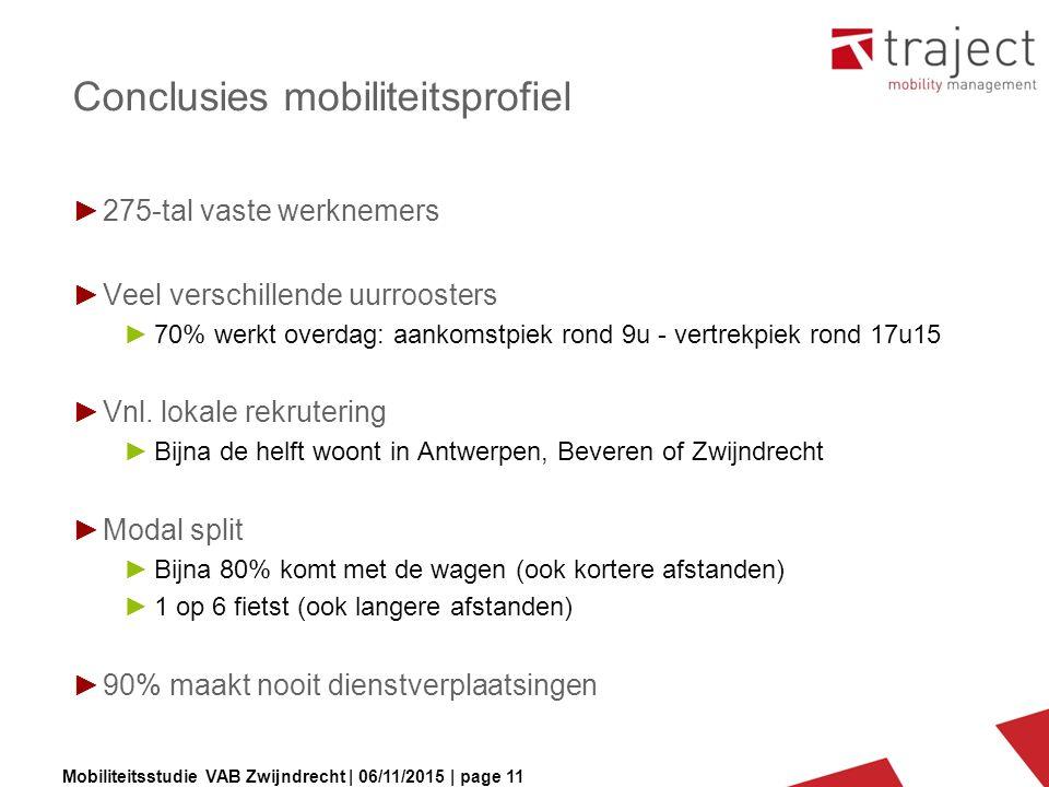 Mobiliteitsstudie VAB Zwijndrecht | 06/11/2015 | page 11 Conclusies mobiliteitsprofiel ►275-tal vaste werknemers ►Veel verschillende uurroosters ►70% werkt overdag: aankomstpiek rond 9u - vertrekpiek rond 17u15 ►Vnl.
