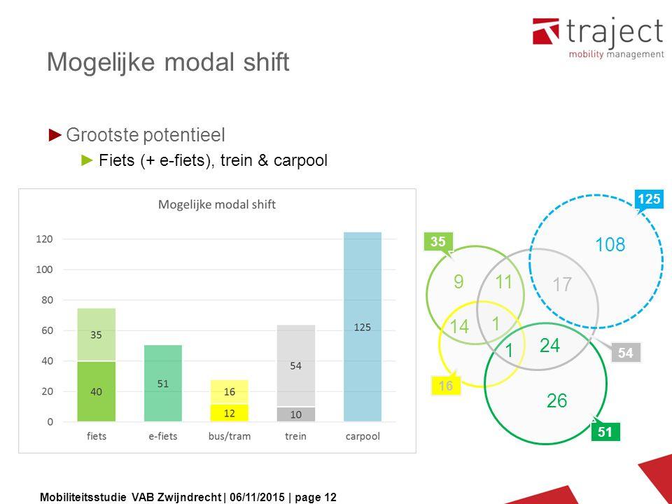 Mobiliteitsstudie VAB Zwijndrecht | 06/11/2015 | page 12 Mogelijke modal shift ►Grootste potentieel ►Fiets (+ e-fiets), trein & carpool 9 14 11 1 26 2