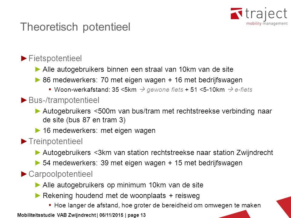 Mobiliteitsstudie VAB Zwijndrecht | 06/11/2015 | page 13 Theoretisch potentieel ►Fietspotentieel ►Alle autogebruikers binnen een straal van 10km van d