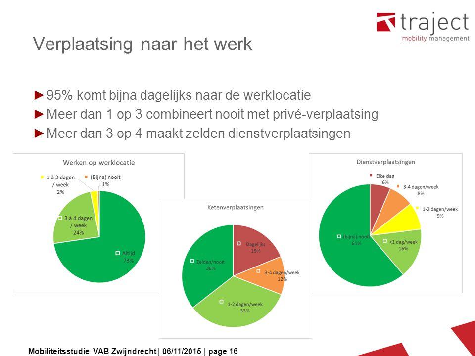 Mobiliteitsstudie VAB Zwijndrecht | 06/11/2015 | page 16 Verplaatsing naar het werk ►95% komt bijna dagelijks naar de werklocatie ►Meer dan 1 op 3 combineert nooit met privé-verplaatsing ►Meer dan 3 op 4 maakt zelden dienstverplaatsingen