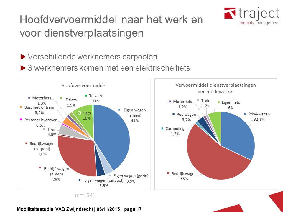 Mobiliteitsstudie VAB Zwijndrecht | 06/11/2015 | page 17 Hoofdvervoermiddel naar het werk en voor dienstverplaatsingen ►Verschillende werknemers carpo