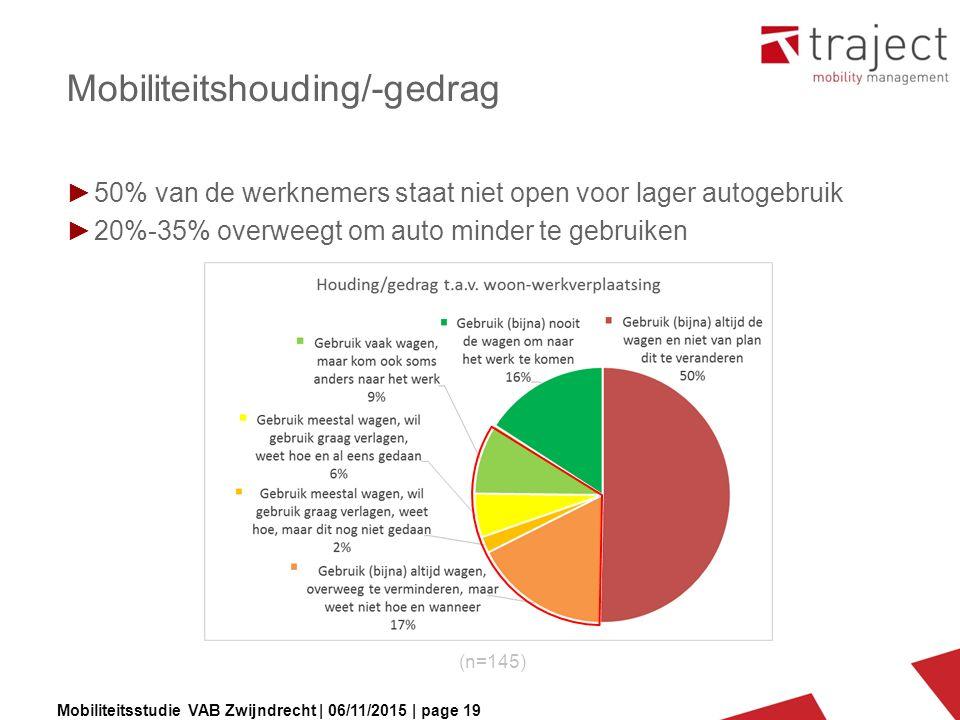 Mobiliteitsstudie VAB Zwijndrecht | 06/11/2015 | page 19 Mobiliteitshouding/-gedrag ►50% van de werknemers staat niet open voor lager autogebruik ►20%-35% overweegt om auto minder te gebruiken (n=145)