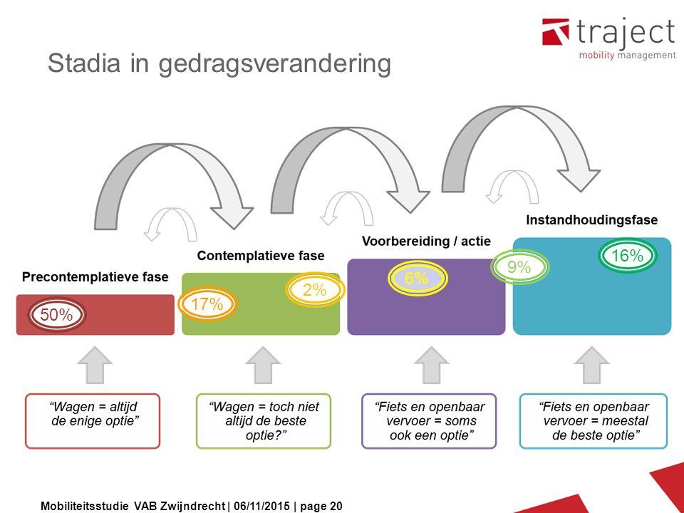 Mobiliteitsstudie VAB Zwijndrecht | 06/11/2015 | page 20 Stadia in gedragsverandering 50% 16% 9%9% 6% 2% 17%