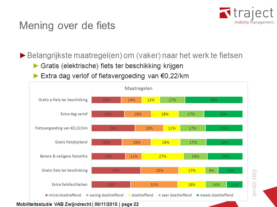 Mobiliteitsstudie VAB Zwijndrecht | 06/11/2015 | page 22 Mening over de fiets ►Belangrijkste maatregel(en) om (vaker) naar het werk te fietsen ►Gratis