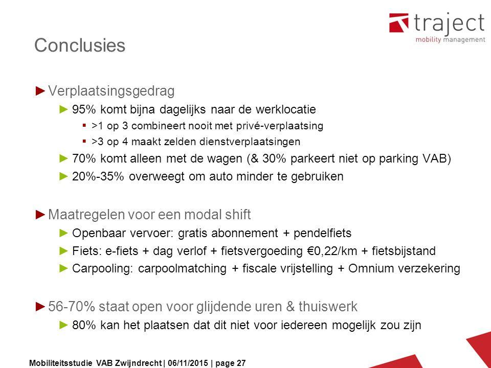 Mobiliteitsstudie VAB Zwijndrecht | 06/11/2015 | page 27 Conclusies ►Verplaatsingsgedrag ►95% komt bijna dagelijks naar de werklocatie  >1 op 3 combi