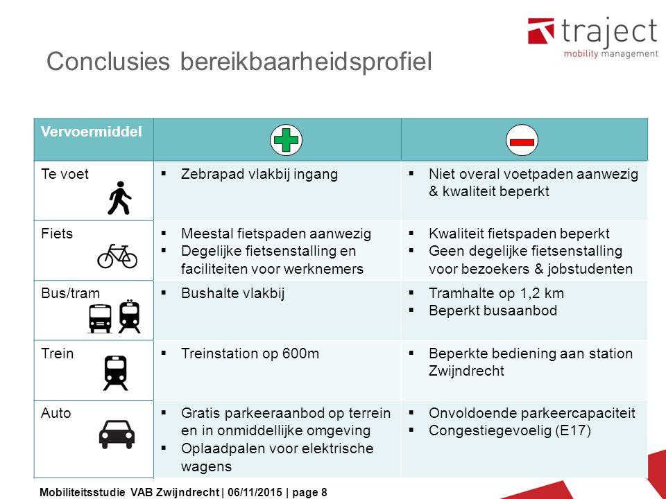 Mobiliteitsstudie VAB Zwijndrecht | 06/11/2015 | page 8 Conclusies bereikbaarheidsprofiel Vervoermiddel Te voet  Zebrapad vlakbij ingang  Niet overa