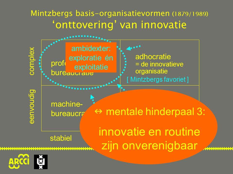 professionele bureaucratie machine- bureaucratie simpele structuur eenvoudig complex stabiel dynamisch ambidexter: exploratie én exploitatie Mintzbergs basis-organisatievormen (1879/1989) 'onttovering' van innovatie adhocratie = de innovatieve organisatie [ Mintzbergs favoriet ] mentale hinderpaal 3: innovatie en routine zijn onverenigbaar