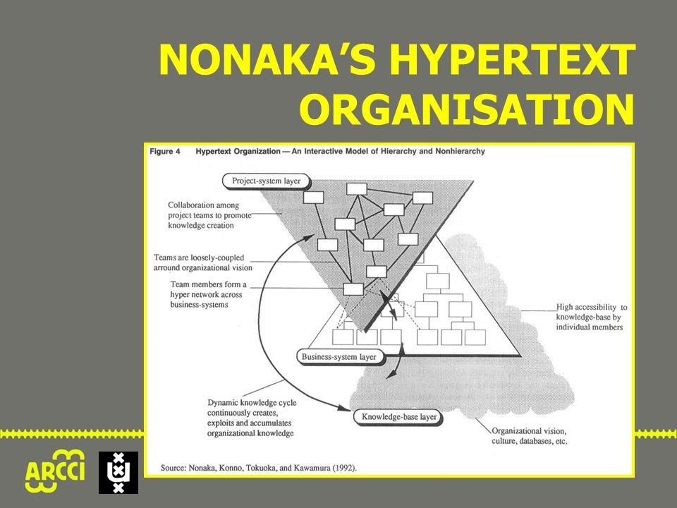 NONAKA'S HYPERTEXT ORGANISATION