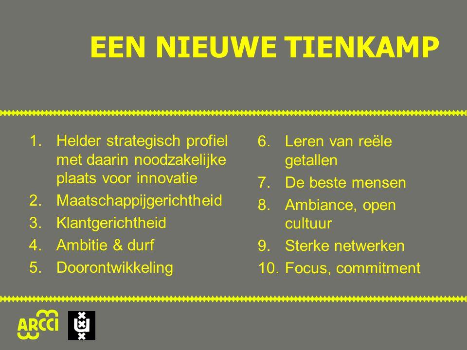 EEN NIEUWE TIENKAMP 1.Helder strategisch profiel met daarin noodzakelijke plaats voor innovatie 2.Maatschappijgerichtheid 3.Klantgerichtheid 4.Ambitie & durf 5.Doorontwikkeling 6.Leren van reële getallen 7.De beste mensen 8.Ambiance, open cultuur 9.Sterke netwerken 10.Focus, commitment