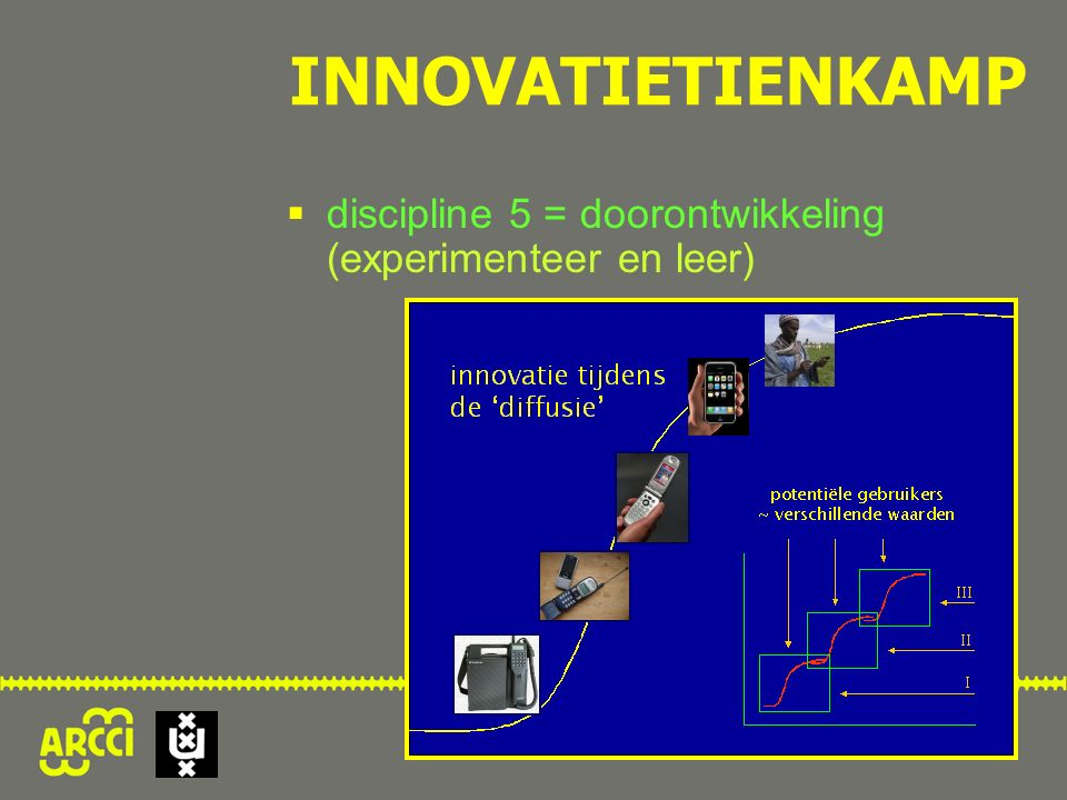  discipline 5 = doorontwikkeling (experimenteer en leer) INNOVATIETIENKAMP