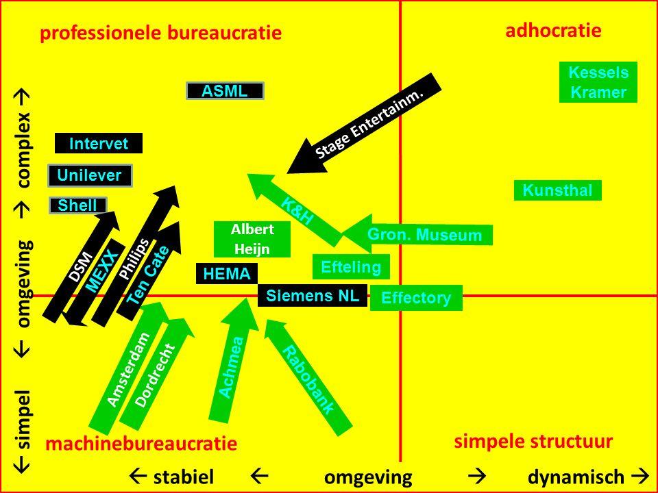 professionele bureaucratie machinebureaucratie adhocratie simpele structuur Intervet Effectory Gron.