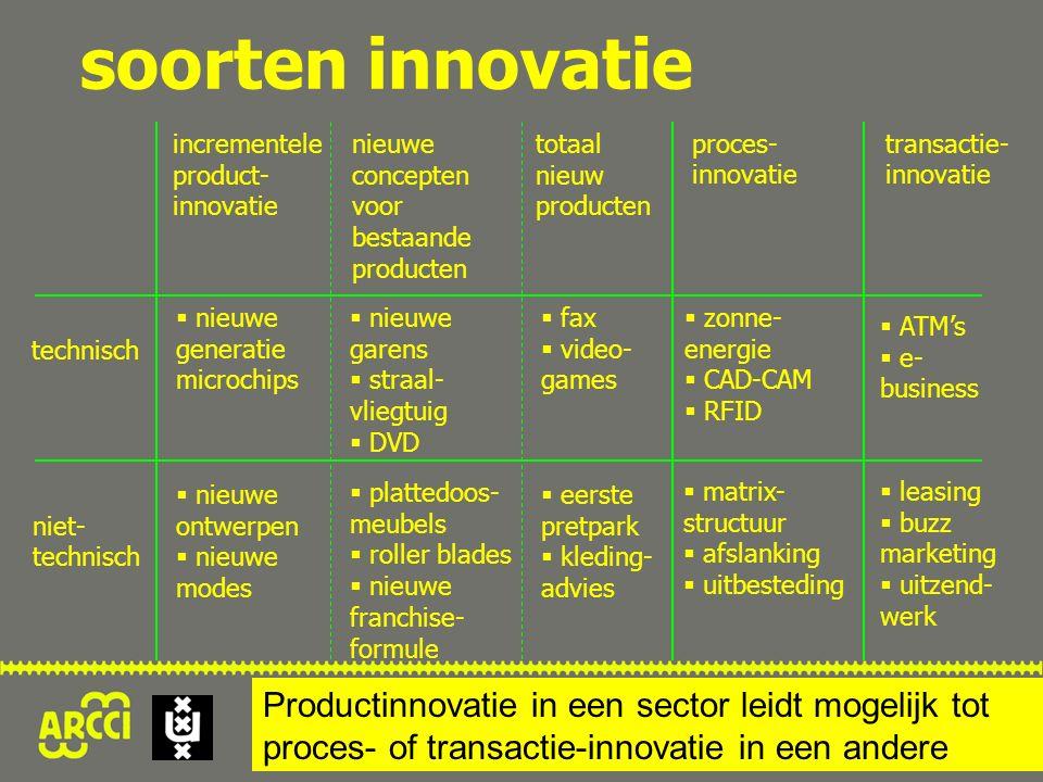 soorten innovatie incrementele product- innovatie nieuwe concepten voor bestaande producten totaal nieuw producten transactie- innovatie proces- innov
