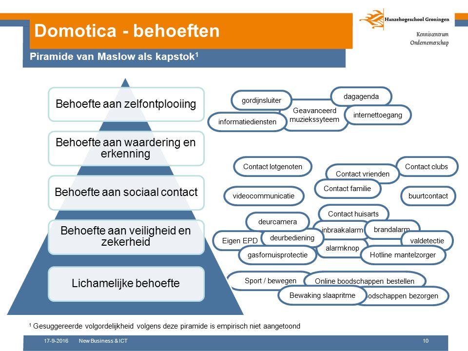 Sport / bewegen 17-9-2016New Business & ICT10 Domotica - behoeften Piramide van Maslow als kapstok 1 Behoefte aan zelfontplooiing Behoefte aan waarder