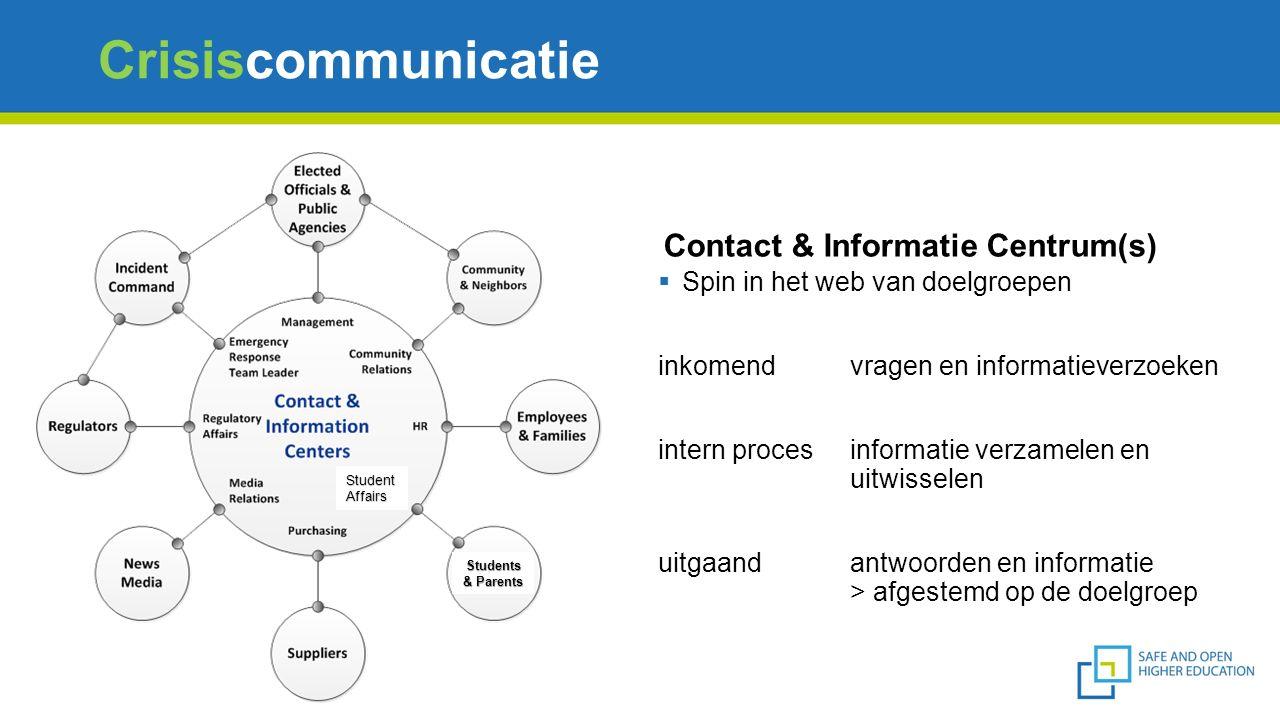 Crisiscommunicatie  Spin in het web van doelgroepen inkomendvragen en informatieverzoeken intern procesinformatie verzamelen en uitwisselen uitgaand antwoorden en informatie > afgestemd op de doelgroep Students & Parents StudentAffairs Contact & Informatie Centrum(s)