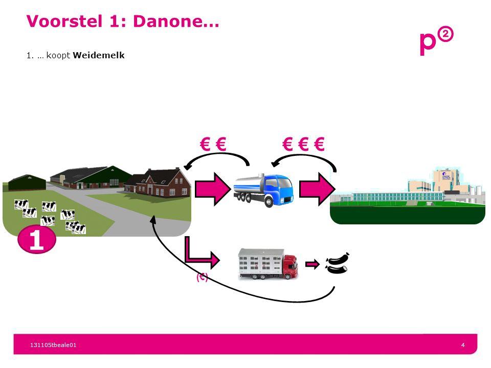 131105tbeale014 € € €€ (€) 1 Voorstel 1: Danone… 1. … koopt Weidemelk