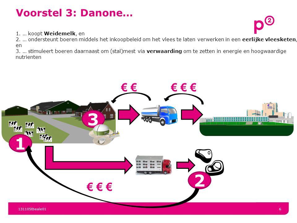131105tbeale016 € € €€ 3 Voorstel 3: Danone… 1. … koopt Weidemelk, en 2. … ondersteunt boeren middels het inkoopbeleid om het vlees te laten verwerken
