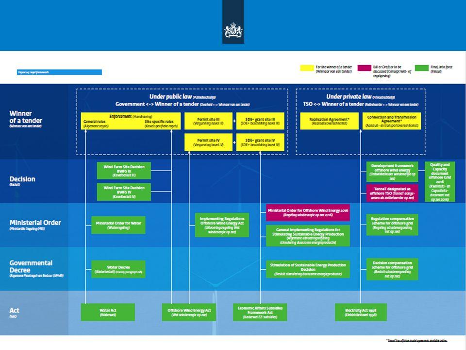 Correctiebedrag Voorlopig Correctiebedrag -Gepubliceerd voor 1 november in het voorgaande jaar (SDE Besluit artikel 14 lid 5) -Gebruikt om de hoogte van de voorschotten te bepalen Definitief Correctiebedrag -Gepubliceerd voor 1 april nadat het betreffende jaar is verstreken (SDE Besluit artikel 14 lid 4) -Gebruikt om de hoogte van de definitieve verrekening te bepalen