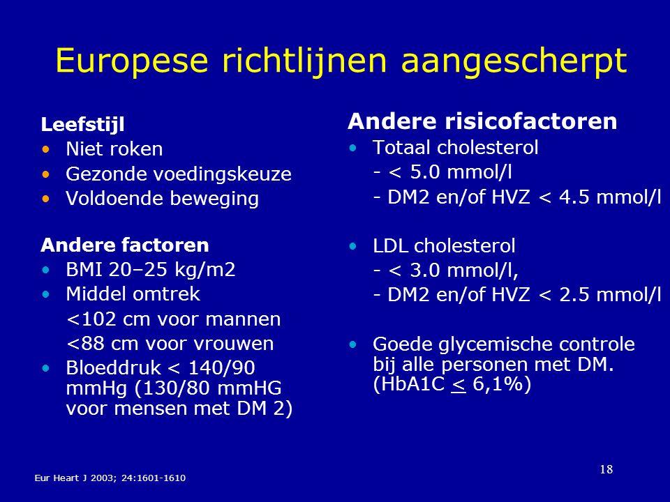 18 Europese richtlijnen aangescherpt Leefstijl Niet roken Gezonde voedingskeuze Voldoende beweging Andere factoren BMI 20–25 kg/m2 Middel omtrek <102 cm voor mannen <88 cm voor vrouwen Bloeddruk < 140/90 mmHg (130/80 mmHG voor mensen met DM 2) Andere risicofactoren Totaal cholesterol - < 5.0 mmol/l - DM2 en/of HVZ < 4.5 mmol/l LDL cholesterol - < 3.0 mmol/l, - DM2 en/of HVZ < 2.5 mmol/l Goede glycemische controle bij alle personen met DM.
