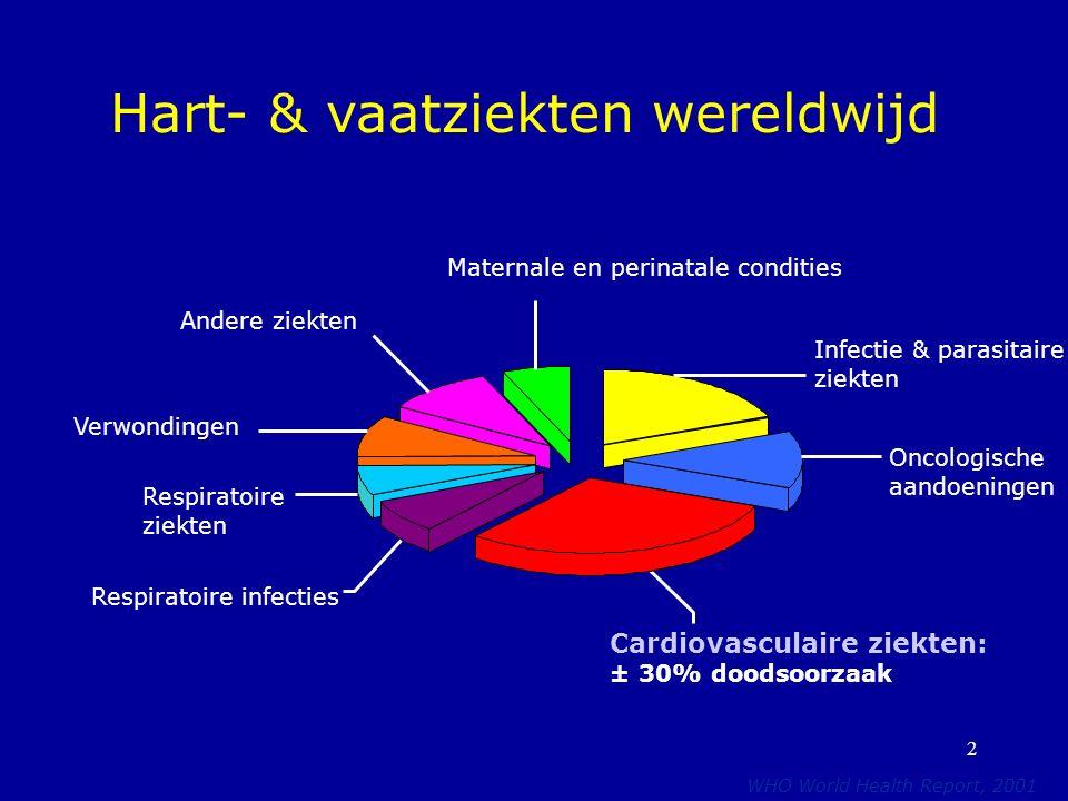 2 Hart- & vaatziekten wereldwijd WHO World Health Report, 2001 Cardiovasculaire ziekten: ± 30% doodsoorzaak Oncologische aandoeningen Infectie & parasitaire ziekten Andere ziekten Verwondingen Respiratoire ziekten Respiratoire infecties Maternale en perinatale condities