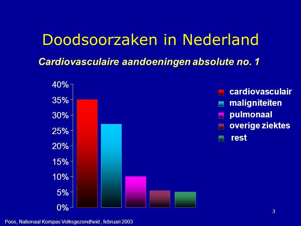 3 Doodsoorzaken in Nederland 0% 5% 10% 15% 20% 25% 30% 35% 40% cardiovasculair maligniteiten pulmonaal overige ziektes rest Cardiovasculaire aandoeningen absolute no.