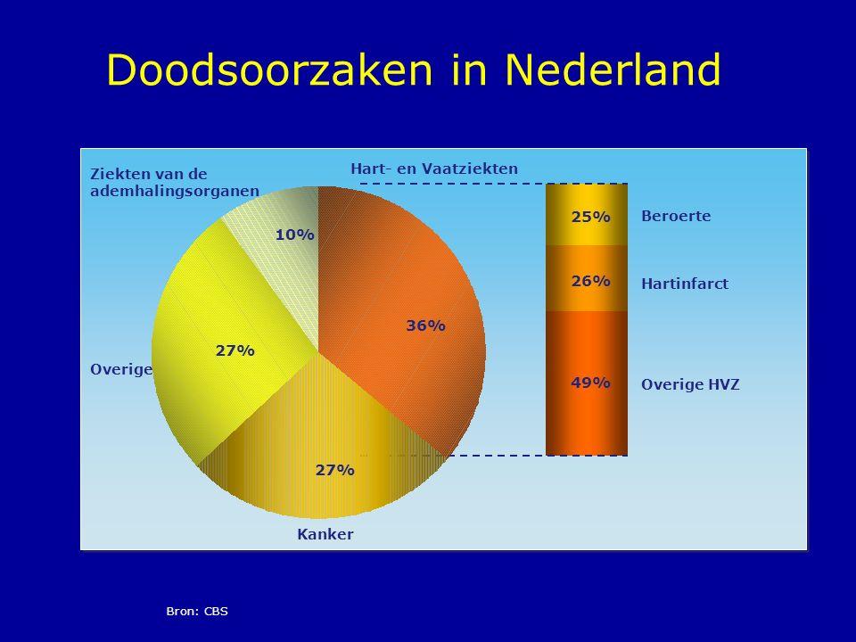 Bron: CBS Doodsoorzaken in Nederland 49% 26% 25% Hart- en Vaatziekten Kanker Ziekten van de ademhalingsorganen Overige 27% 36% 27% 10% Hartinfarct Ber
