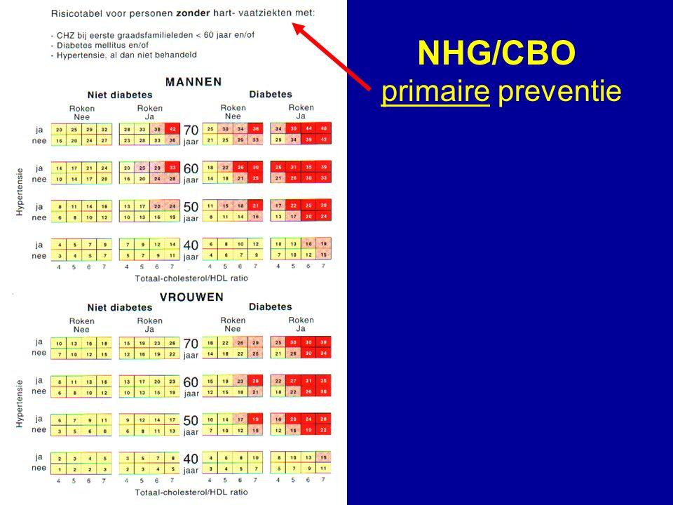 NHG/CBO primaire preventie