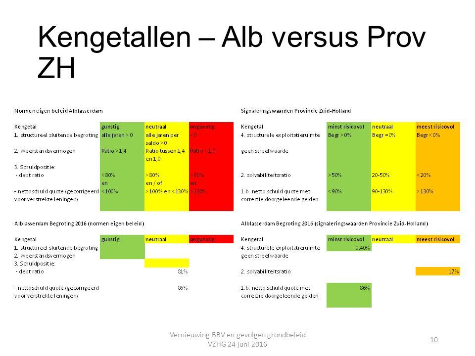 Kengetallen – Alb versus Prov ZH Vernieuwing BBV en gevolgen grondbeleid VZHG 24 juni 2016 10