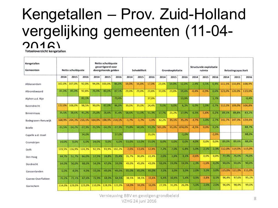 Kengetallen – Prov. Zuid-Holland vergelijking gemeenten (11-04- 2016) Vernieuwing BBV en gevolgen grondbeleid VZHG 24 juni 2016 8