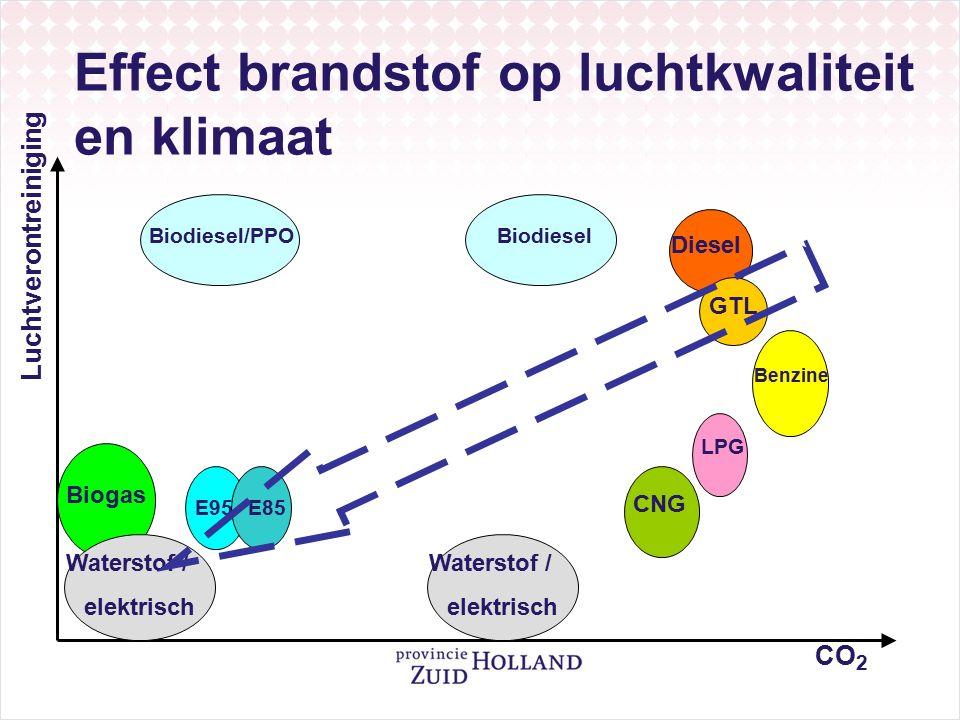 Effect brandstof op luchtkwaliteit en klimaat CO 2 Luchtverontreiniging Diesel Biodiesel/PPO GTL Benzine LPG CNG E95E85 Biogas Waterstof / elektrisch Biodiesel