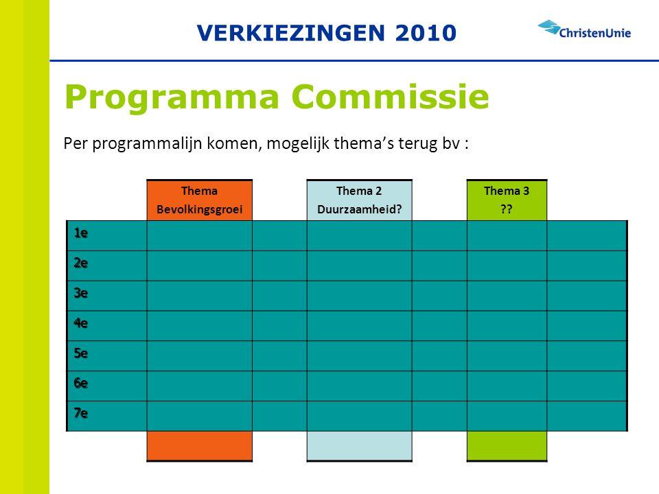 Per programmalijn komen, mogelijk thema's terug bv : Thema Bevolkingsgroei Thema 2 Duurzaamheid.