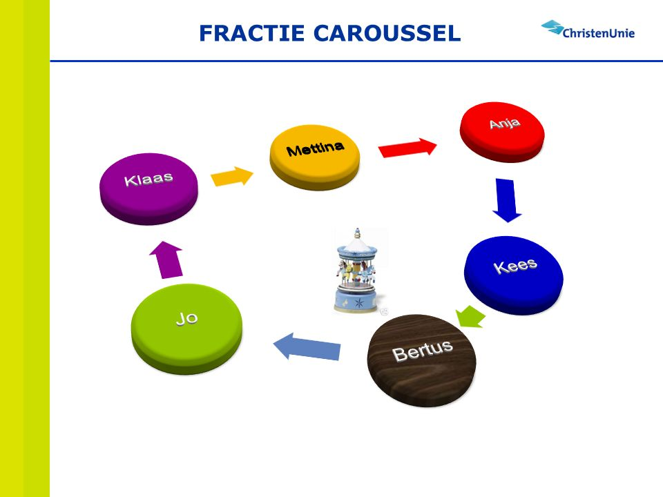 FRACTIE CAROUSSEL