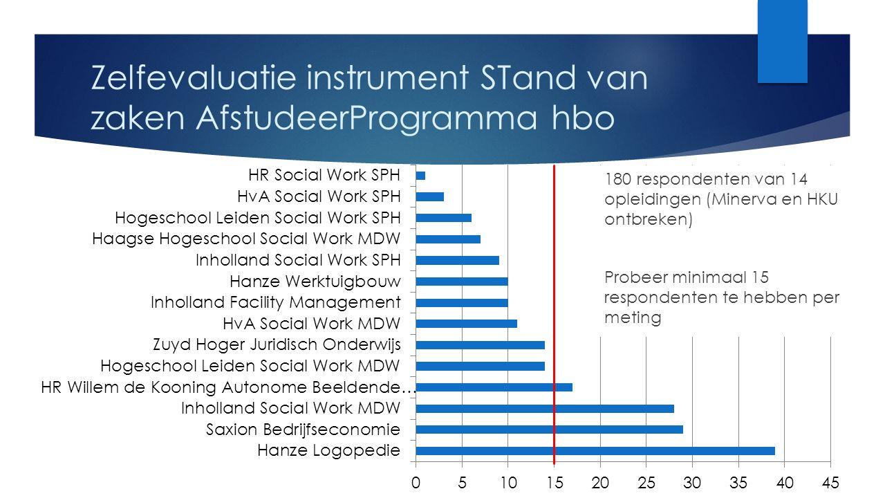 Zelfevaluatie instrument STand van zaken AfstudeerProgramma hbo 180 respondenten van 14 opleidingen (Minerva en HKU ontbreken) Probeer minimaal 15 respondenten te hebben per meting
