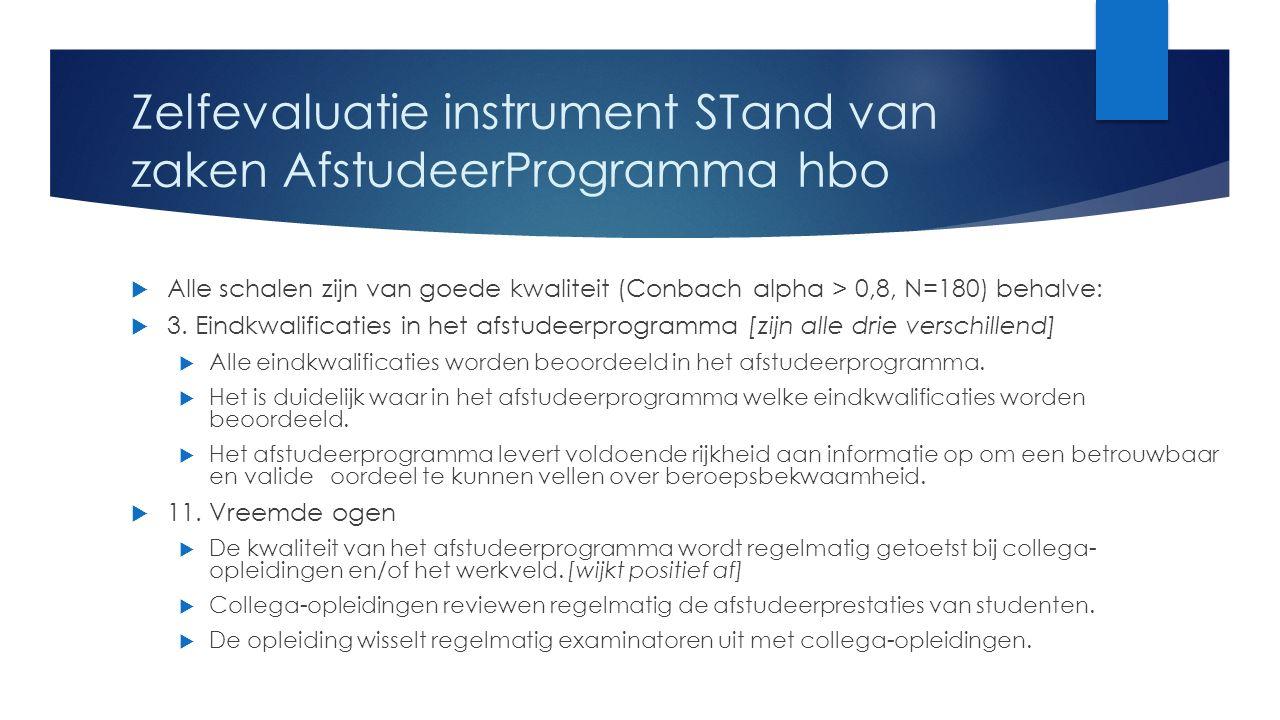 Zelfevaluatie instrument STand van zaken AfstudeerProgramma hbo  Alle schalen zijn van goede kwaliteit (Conbach alpha > 0,8, N=180) behalve:  3.