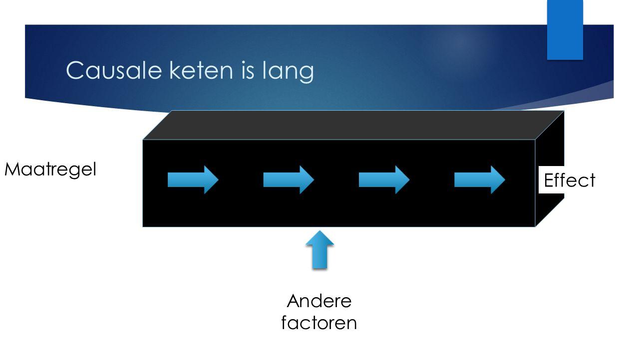 Effect Maatregel Causale keten is lang Andere factoren