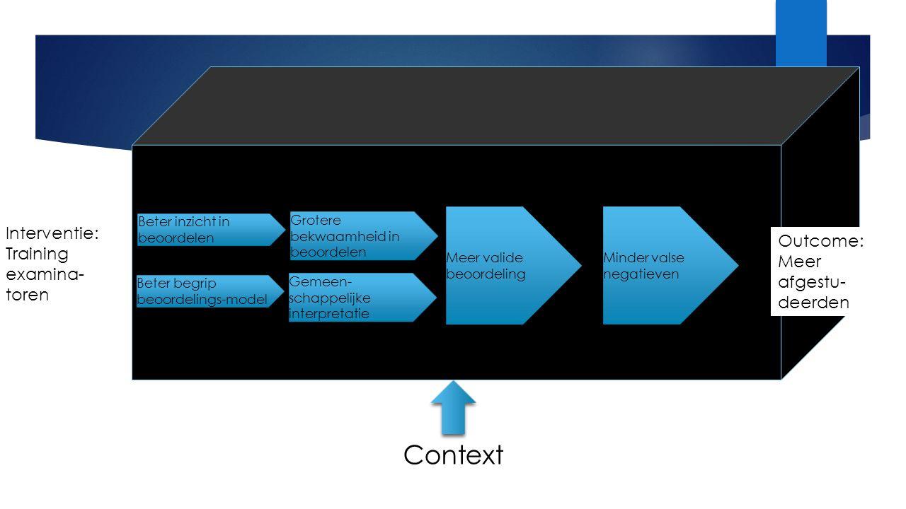 Outcome: Meer afgestu- deerden Interventie: Training examina- toren Beter inzicht in beoordelen Context Beter begrip beoordelings-model Grotere bekwaamheid in beoordelen Gemeen- schappelijke interpretatie Meer valide beoordeling Minder valse negatieven