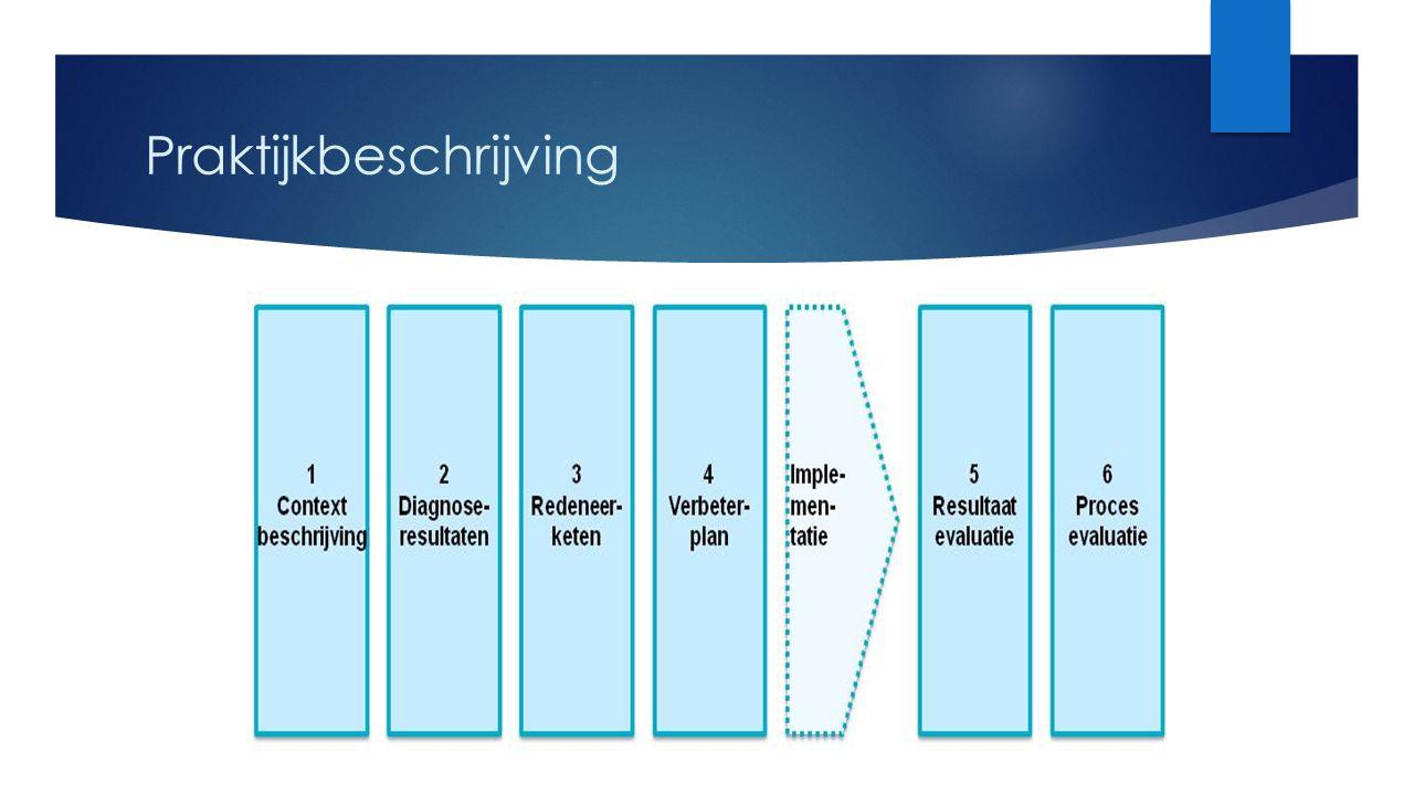 Tabel voor redeneerketen Interventie: Korte beschrijving van de interventie Wat gaan we doen.