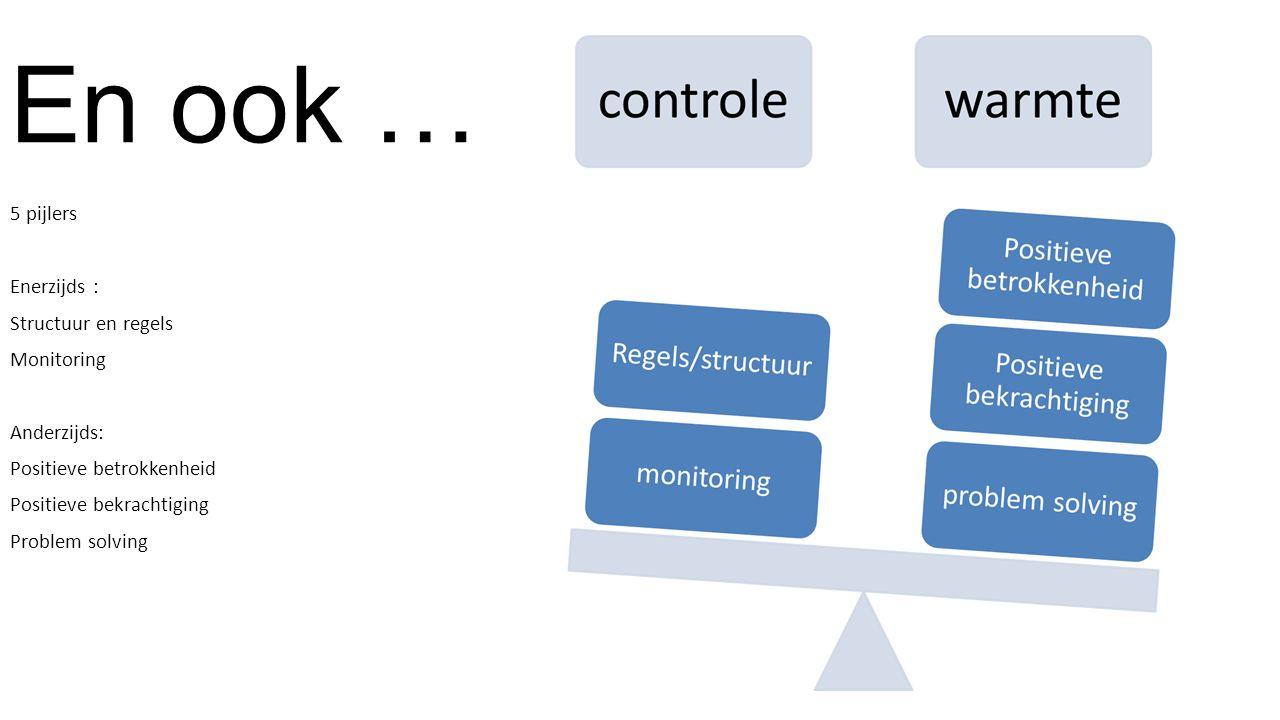 En ook … 5 pijlers Enerzijds : Structuur en regels Monitoring Anderzijds: Positieve betrokkenheid Positieve bekrachtiging Problem solving