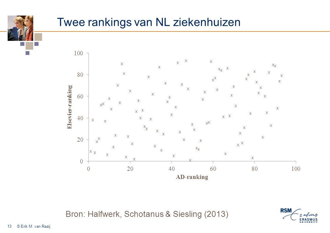Twee rankings van NL ziekenhuizen Bron: Halfwerk, Schotanus & Siesling (2013) © Erik M.