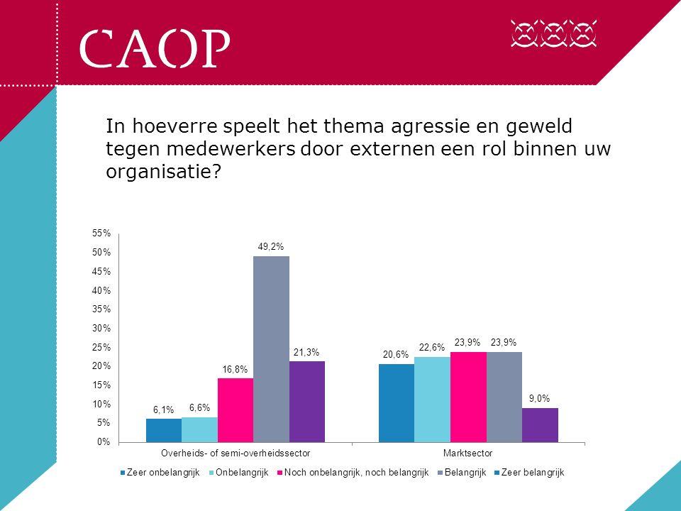 In hoeverre speelt het thema agressie en geweld tegen medewerkers door leidinggevenden en collega's een rol binnen uw organisatie?