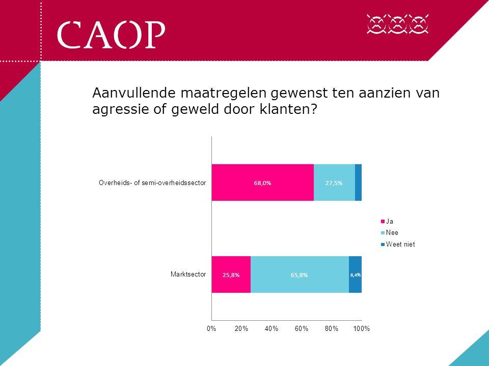 Uit 'open antwoorden' van de respondenten blijkt dat het thema vaak pas besproken wordt naar aanleiding van een incident.