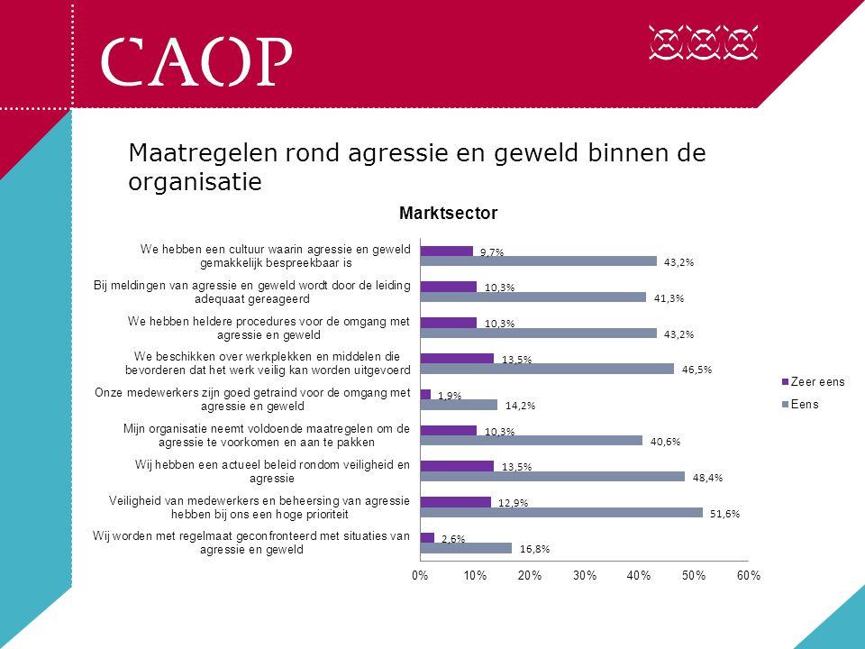 De rol van het thema agressie en geweld binnen de ondernemingsraad