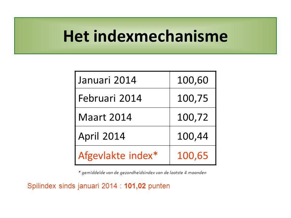 Het indexmechanisme Januari 2014100,60 Februari 2014100,75 Maart 2014100,72 April 2014100,44 Afgevlakte index*100,65 Spilindex sinds januari 2014 : 101,02 punten * gemiddelde van de gezondheidsindex van de laatste 4 maanden