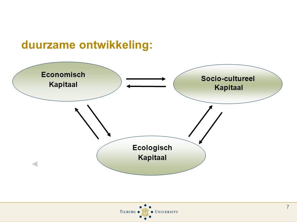 7 duurzame ontwikkeling: Economisch Kapitaal Socio-cultureel Kapitaal Ecologisch Kapitaal