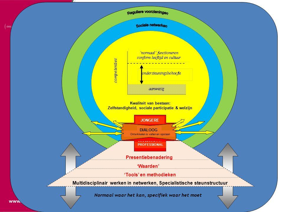 Sociaal model & Burgerschapsparadigma Presentiebenadering 'Waarden' 'Tools' en methodieken Multidisciplinair werken in netwerken, Specialistische steunstructuur Normaal waar het kan, specifiek waar het moet Kwaliteit van bestaan: Zelfstandigheid, sociale participatie & welzijn JONGERE PROFESSIONAL DIALOOG Ontwikkelen is vallen en opstaan